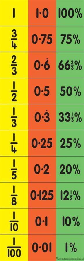 TEACHER'S EQUIVALENCE CHART (FDP)