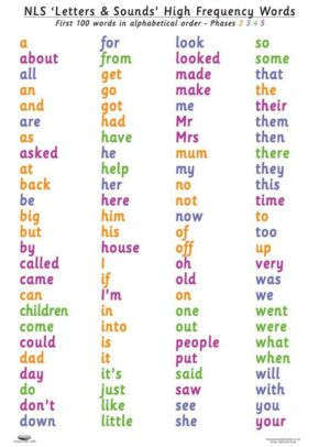 HF WORDS POSTER (ALPHABETICAL)