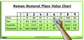 TEACHER'S ROMAN NUMERAL CHART